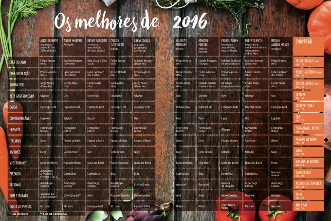 tabela-brestaurantes.png