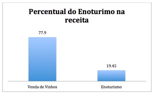 percentual enoturismo receita