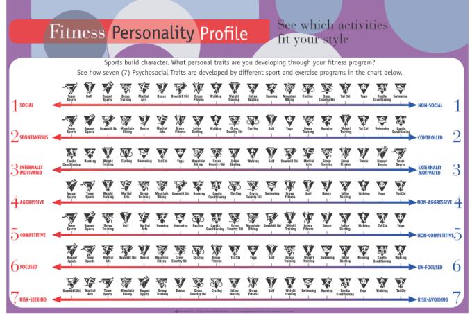 personalidade-fitness
