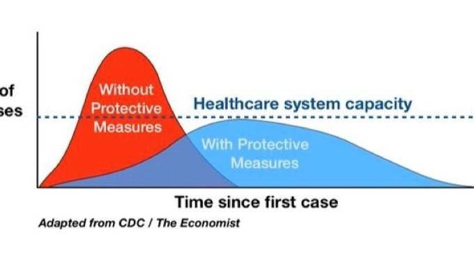 Gráfico CDC The Economist Coronavírus