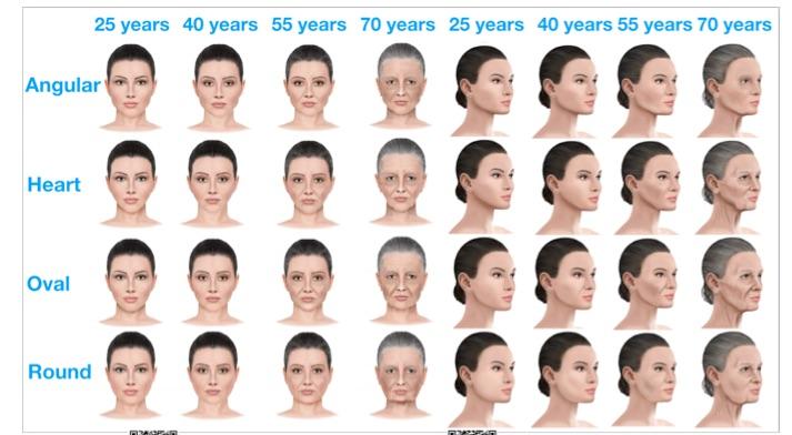As diferentes fases do envelhecimento dos quatro principais formatos de rostos feminino