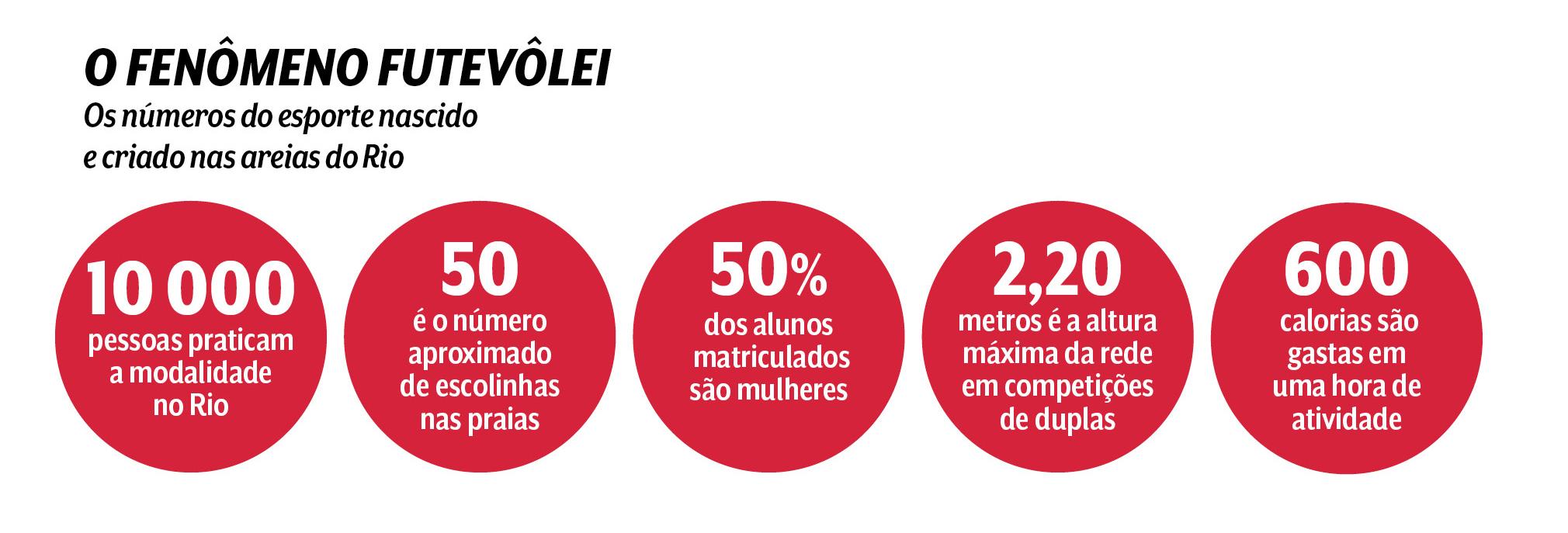 números do futevôlei no Rio
