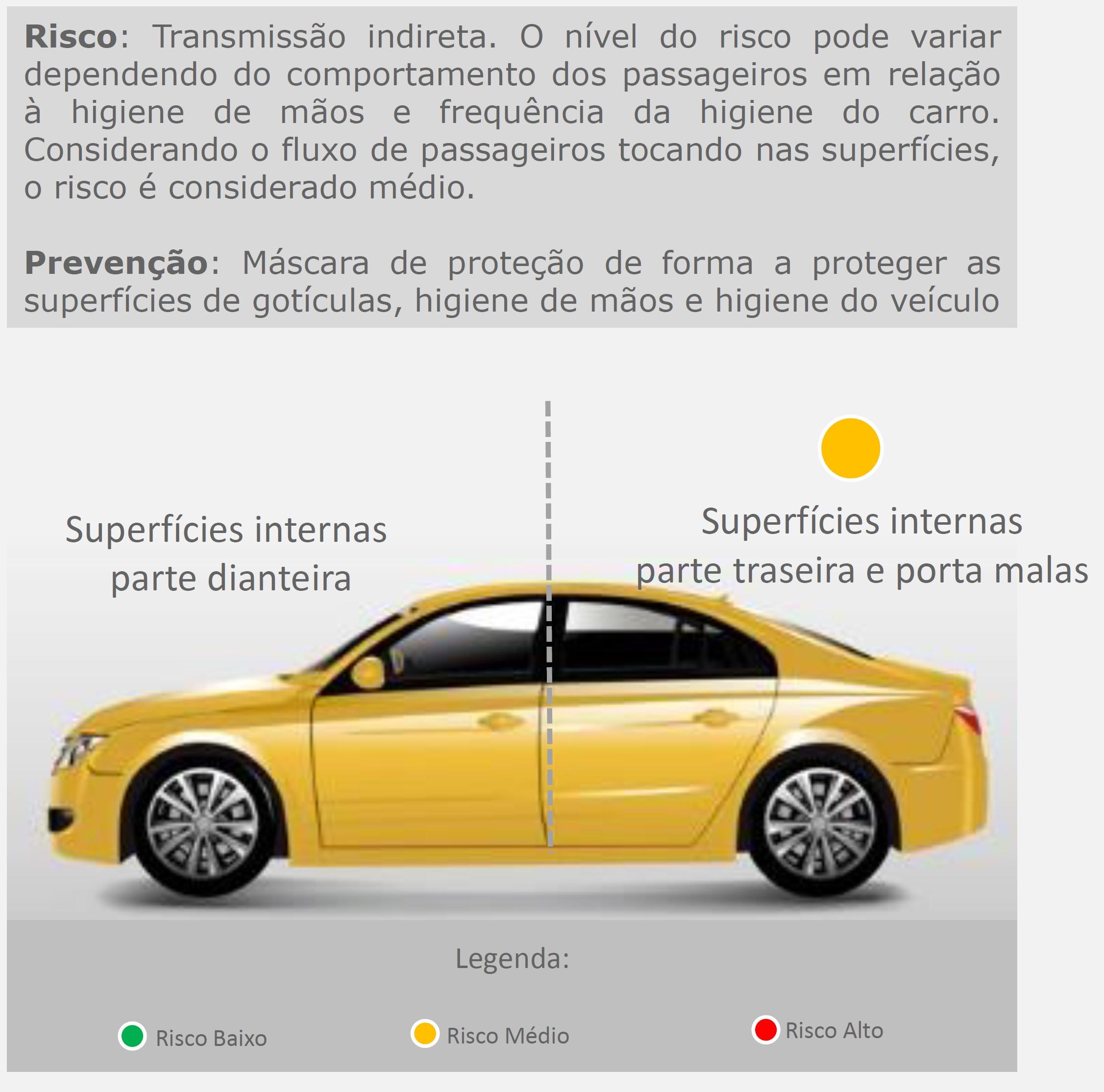 Superfícies internas traseiras e porta-malas: sinal amarelo