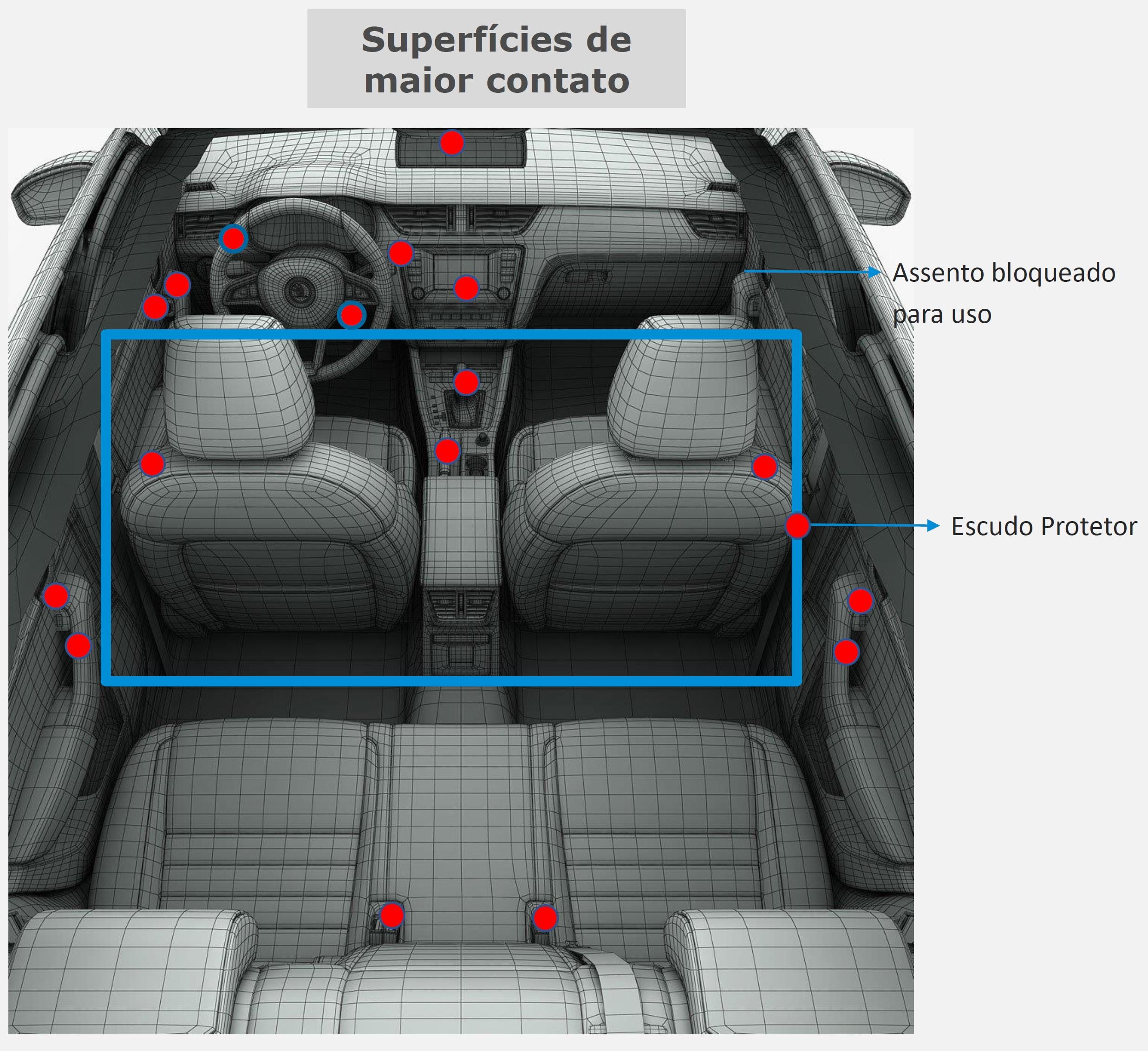 Dentro do carro: em vermelho, os pontos a se ter mais atenção
