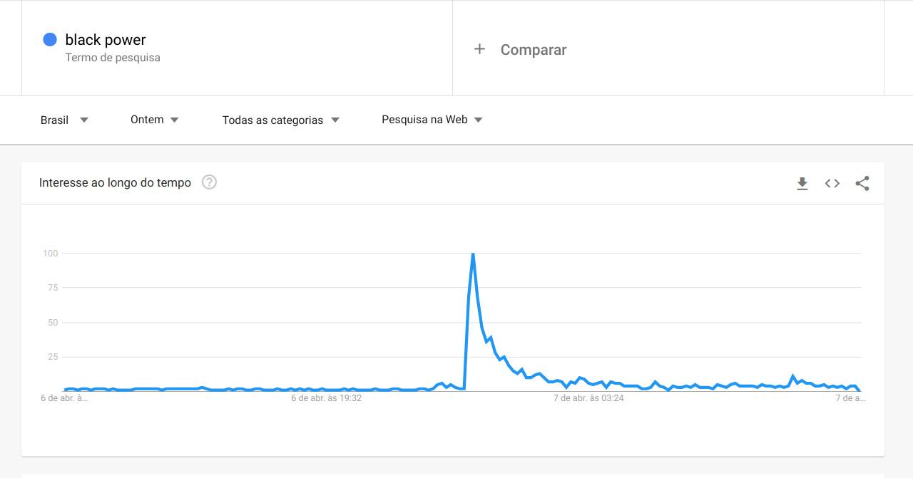 Gráfico do Google Trends mostrando o aumento da busca pelo termo Black Power