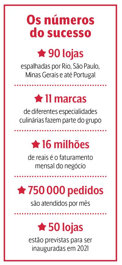 Os números do sucesso: 90 lojas espalhadas por Rio, São Paulo, Minas Gerais e até Portugal. 11 marcas de diferentes especialidades culinárias fazem parte do grupo. 16 milhões de reais é o faturamento mensal do negócio. 750 000 pedidos são atendidos por mês. 50 lojas estão previstas para ser inauguradas em 2021.