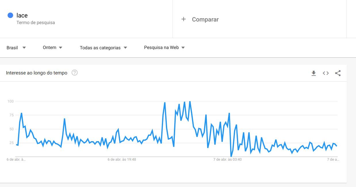 Gráfico do Google mostrando aumento da busca pelo termo lace