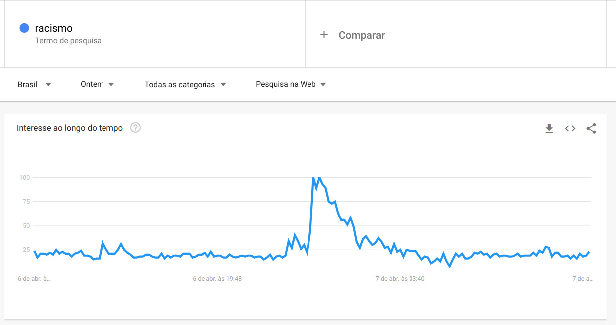 Gráfico do Google mostrando aumento da busca pelo termo racismo