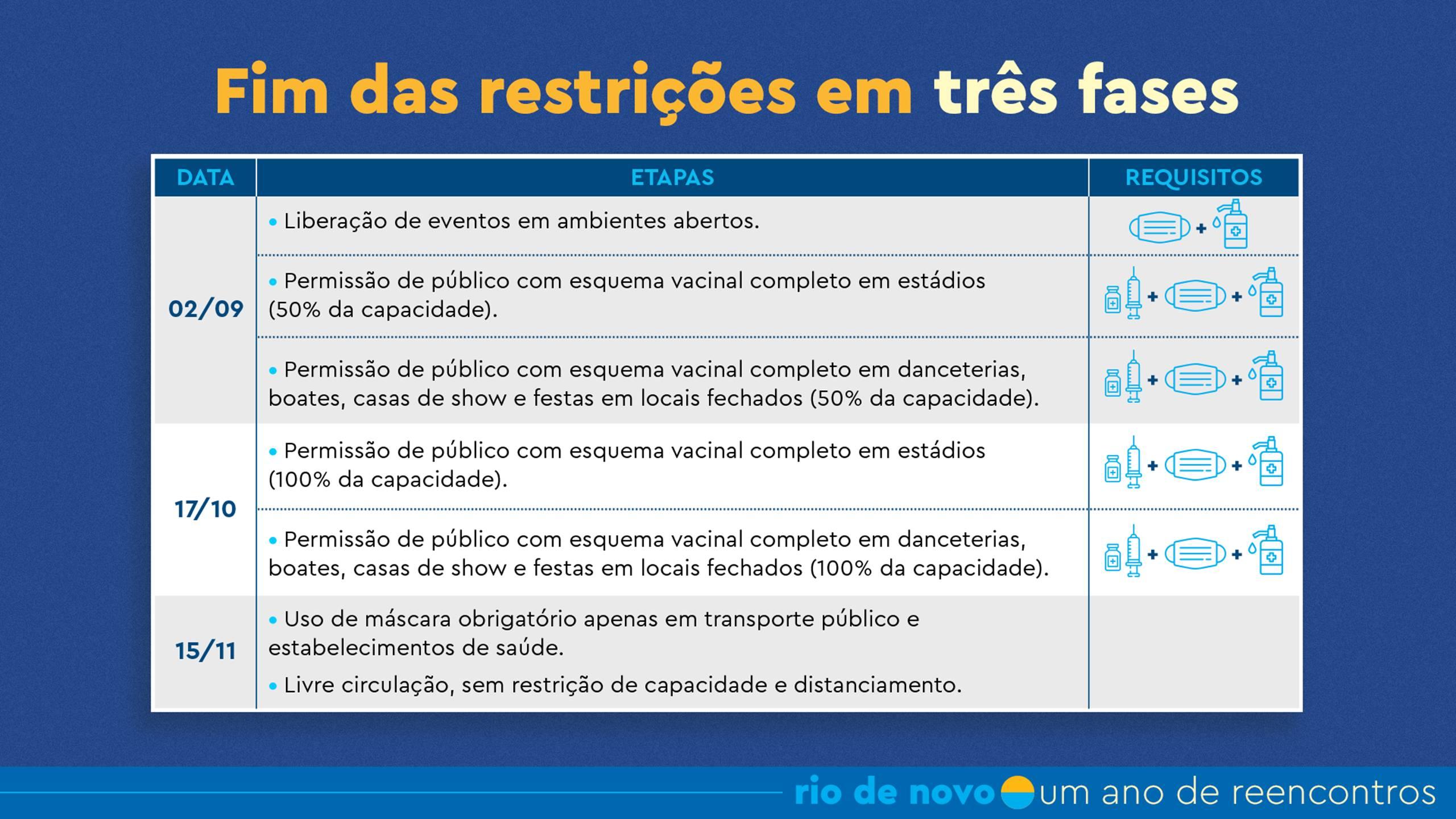 Imagem explica as três fases de flexibilização no Rio