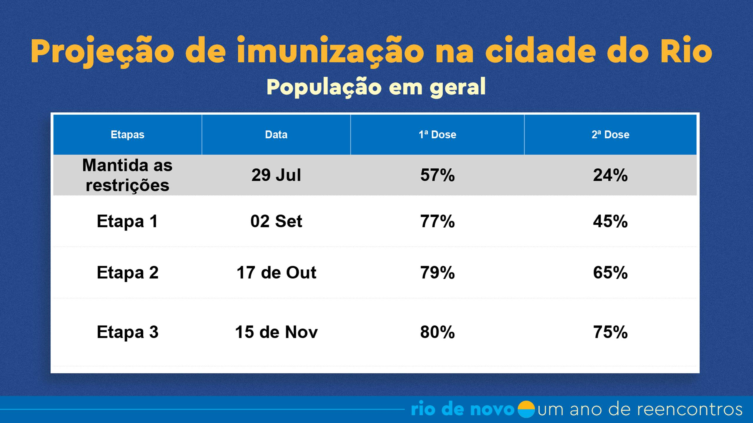 Liberação em três etapas: dependem do avanço da aplicação da primeira e da segunda dose da vacina